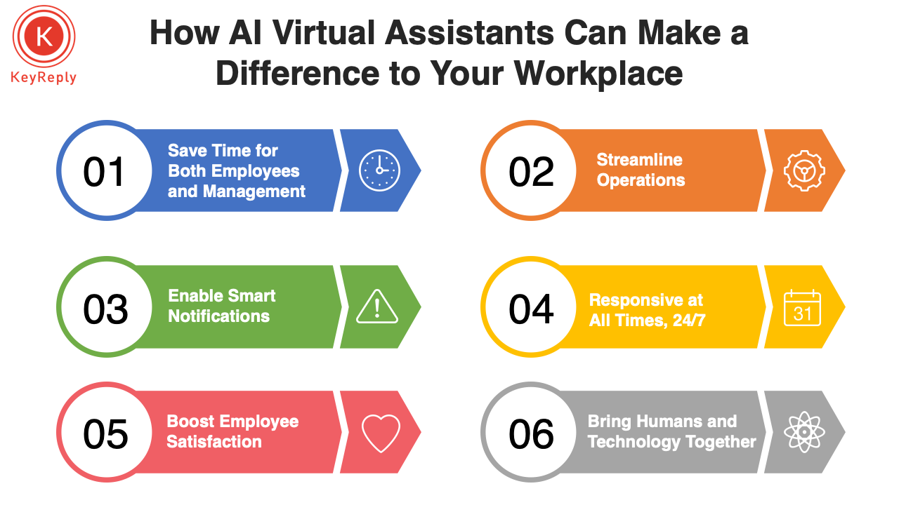 Digital Assistants at the workplace_Keyreply blog