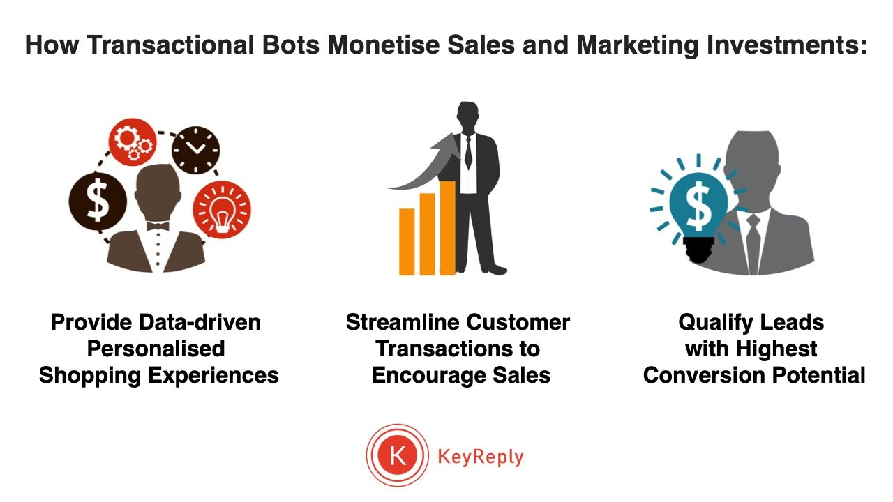 How Transactional Bots Monetise Sales and Marketing Investments