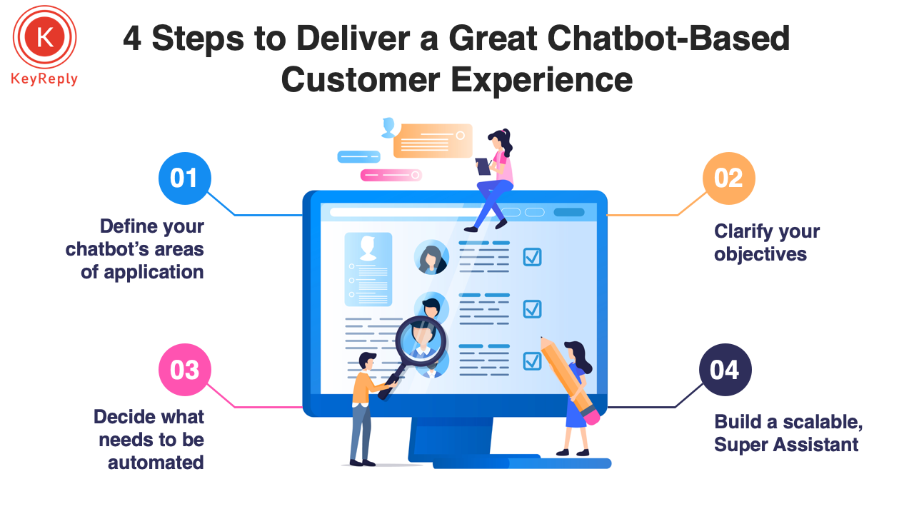 Making Chatbots Part of Your Organisational Customer Experience Strategy_Keyreply blog