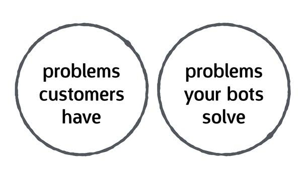 Problems your bot solves aren't the problems your customers have