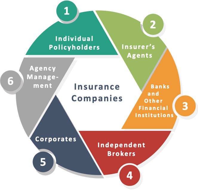 insurance distribution channels